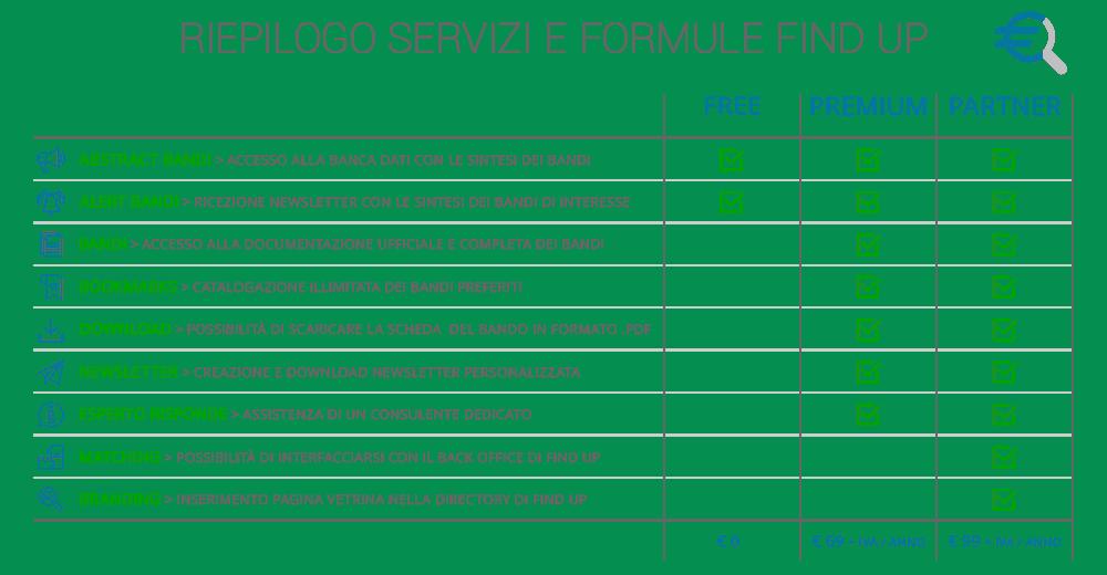 Riepilogo Servizi e Formule Find UP